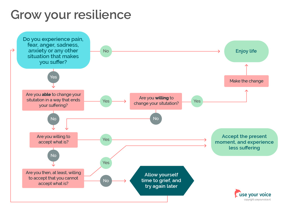 Grow your resilience | use your voice