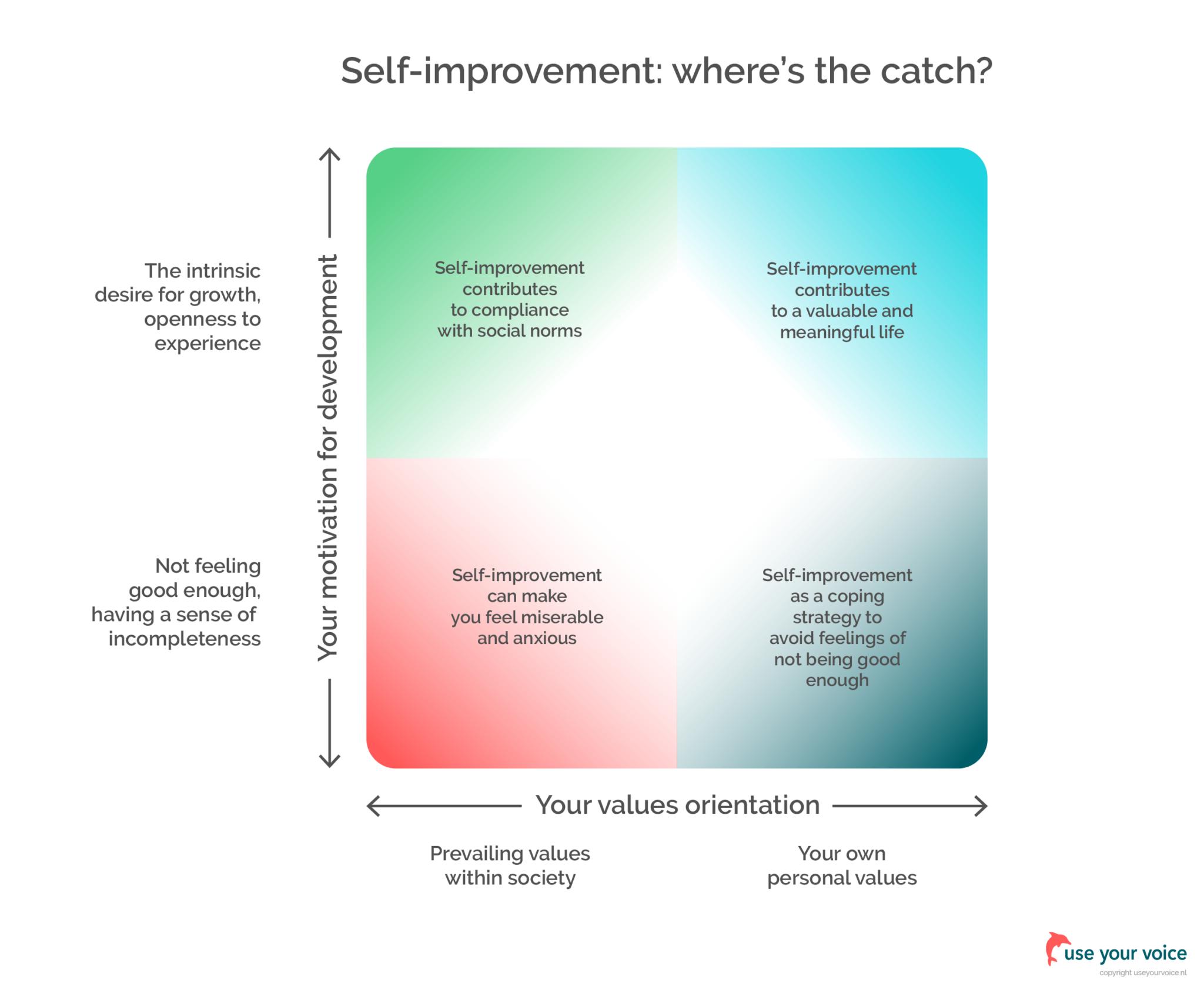 Self-improvement: where's the catch?